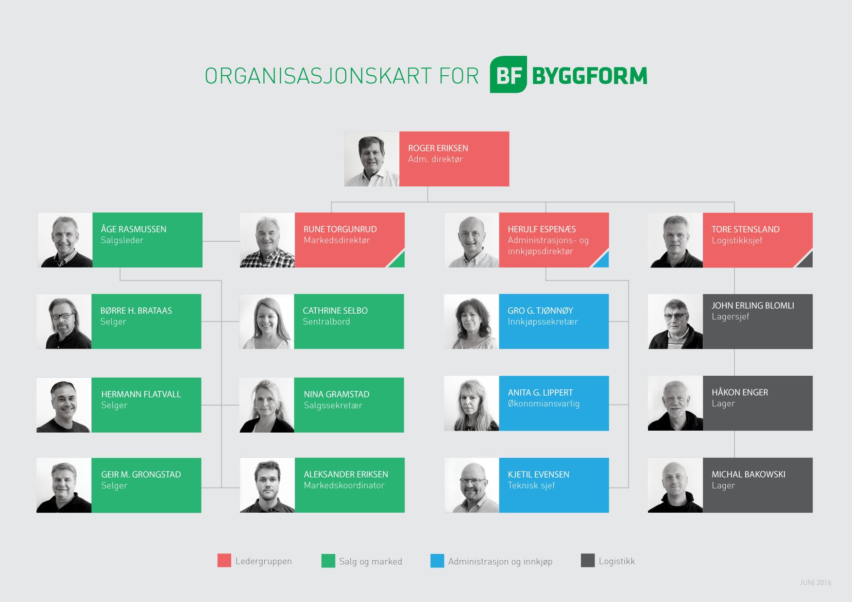 organisasjonskartt